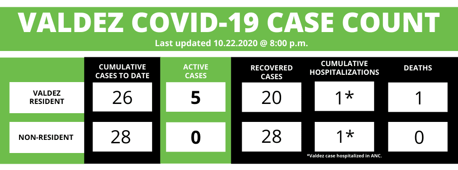 Valdez Case Count 10222020